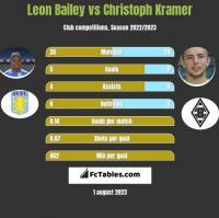 Leon Bailey vs Christoph Kramer h2h player stats
