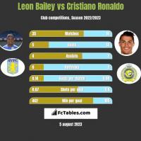 Leon Bailey vs Cristiano Ronaldo h2h player stats