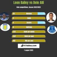 Leon Bailey vs Dele Alli h2h player stats