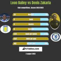 Leon Bailey vs Denis Zakaria h2h player stats