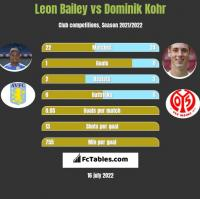 Leon Bailey vs Dominik Kohr h2h player stats