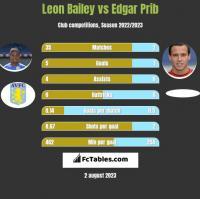Leon Bailey vs Edgar Prib h2h player stats
