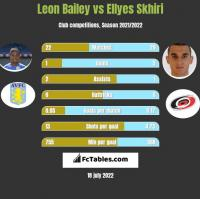 Leon Bailey vs Ellyes Skhiri h2h player stats