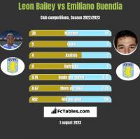 Leon Bailey vs Emiliano Buendia h2h player stats