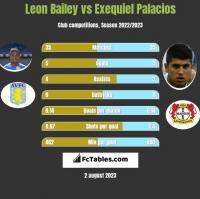Leon Bailey vs Exequiel Palacios h2h player stats