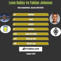 Leon Bailey vs Fabian Johnson h2h player stats