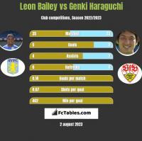Leon Bailey vs Genki Haraguchi h2h player stats