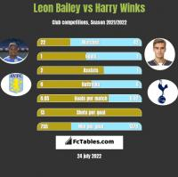 Leon Bailey vs Harry Winks h2h player stats