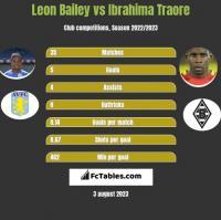 Leon Bailey vs Ibrahima Traore h2h player stats