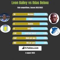Leon Bailey vs Ihlas Bebou h2h player stats