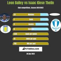 Leon Bailey vs Isaac Kiese Thelin h2h player stats