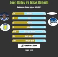 Leon Bailey vs Ishak Belfodil h2h player stats
