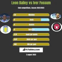 Leon Bailey vs Iver Fossum h2h player stats