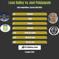 Leon Bailey vs Joel Pohjanpalo h2h player stats