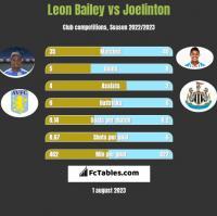 Leon Bailey vs Joelinton h2h player stats