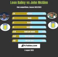 Leon Bailey vs John McGinn h2h player stats