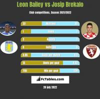 Leon Bailey vs Josip Brekalo h2h player stats