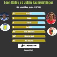 Leon Bailey vs Julian Baumgartlinger h2h player stats