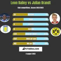 Leon Bailey vs Julian Brandt h2h player stats