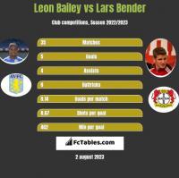 Leon Bailey vs Lars Bender h2h player stats
