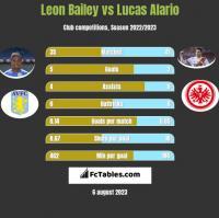 Leon Bailey vs Lucas Alario h2h player stats