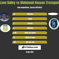 Leon Bailey vs Mahmoud Hassan-Trezeguet h2h player stats