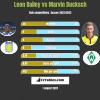 Leon Bailey vs Marvin Ducksch h2h player stats