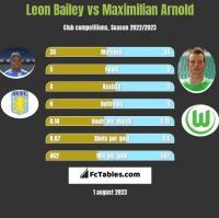 Leon Bailey vs Maximilian Arnold h2h player stats