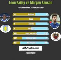 Leon Bailey vs Morgan Sanson h2h player stats