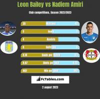 Leon Bailey vs Nadiem Amiri h2h player stats