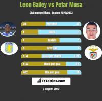 Leon Bailey vs Petar Musa h2h player stats