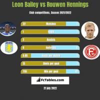 Leon Bailey vs Rouwen Hennings h2h player stats