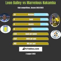 Leon Bailey vs Marvelous Nakamba h2h player stats