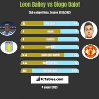Leon Bailey vs Diogo Dalot h2h player stats