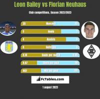 Leon Bailey vs Florian Neuhaus h2h player stats