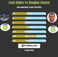 Leon Bailey vs Douglas Soares h2h player stats