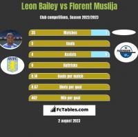 Leon Bailey vs Florent Muslija h2h player stats