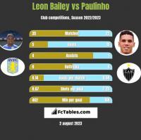 Leon Bailey vs Paulinho h2h player stats