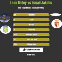 Leon Bailey vs Ismail Jakobs h2h player stats