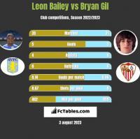Leon Bailey vs Bryan Gil h2h player stats