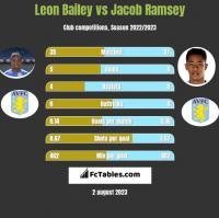 Leon Bailey vs Jacob Ramsey h2h player stats