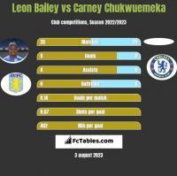 Leon Bailey vs Carney Chukwuemeka h2h player stats