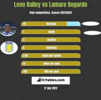 Leon Bailey vs Lamare Bogarde h2h player stats