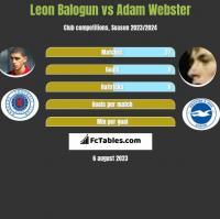 Leon Balogun vs Adam Webster h2h player stats