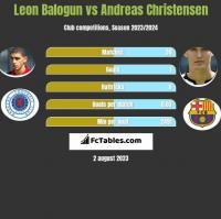 Leon Balogun vs Andreas Christensen h2h player stats