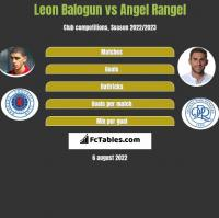 Leon Balogun vs Angel Rangel h2h player stats