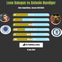 Leon Balogun vs Antonio Ruediger h2h player stats