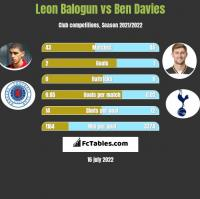 Leon Balogun vs Ben Davies h2h player stats