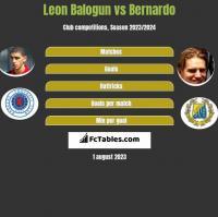 Leon Balogun vs Bernardo h2h player stats