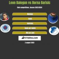 Leon Balogun vs Borna Barisic h2h player stats